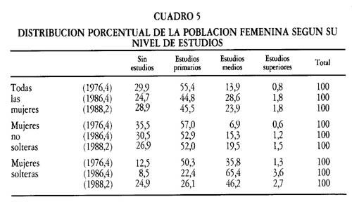 Mujeres Solteras 115971